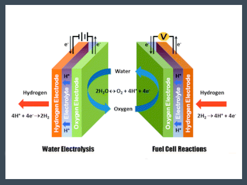 Reversible Fuel Cells